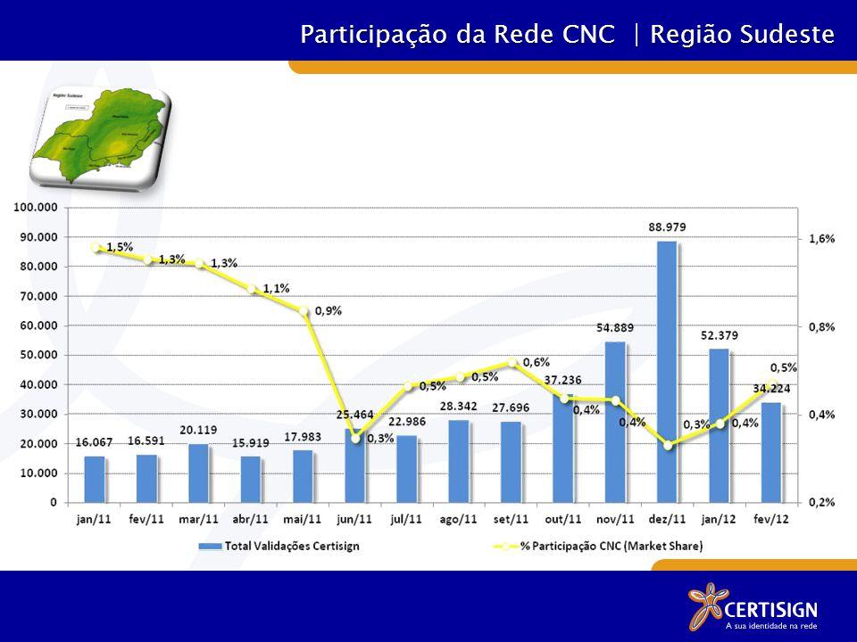 Participação da Rede CNC | Região Sudeste