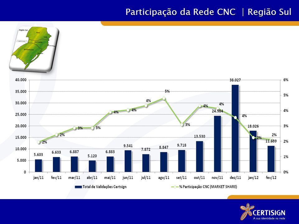 Participação da Rede CNC | Região Sul