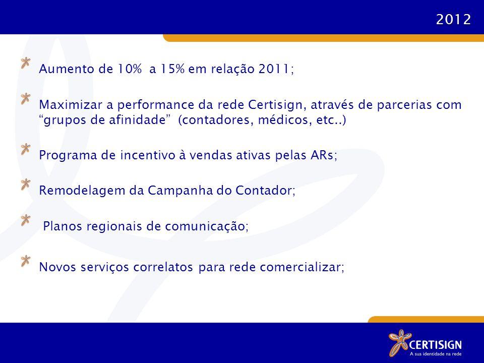2012 Aumento de 10% a 15% em relação 2011; Maximizar a performance da rede Certisign, através de parcerias com grupos de afinidade (contadores, médicos, etc..) Programa de incentivo à vendas ativas pelas ARs; Remodelagem da Campanha do Contador; Planos regionais de comunicação; Novos serviços correlatos para rede comercializar;