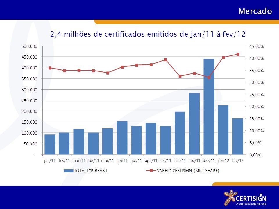 66 Mercado 2,4 milhões de certificados emitidos de jan/11 à fev/12