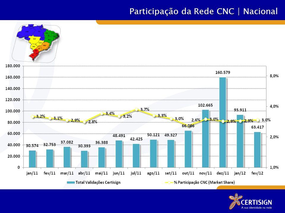 Participação da Rede CNC | Nacional