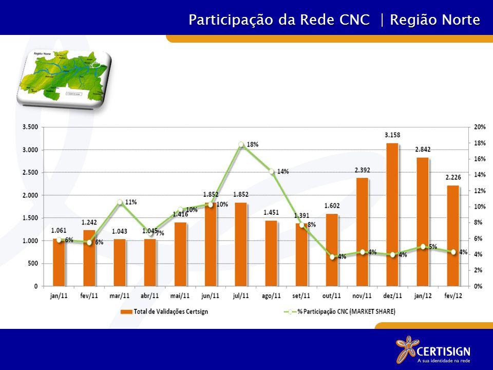 Participação da Rede CNC | Região Norte