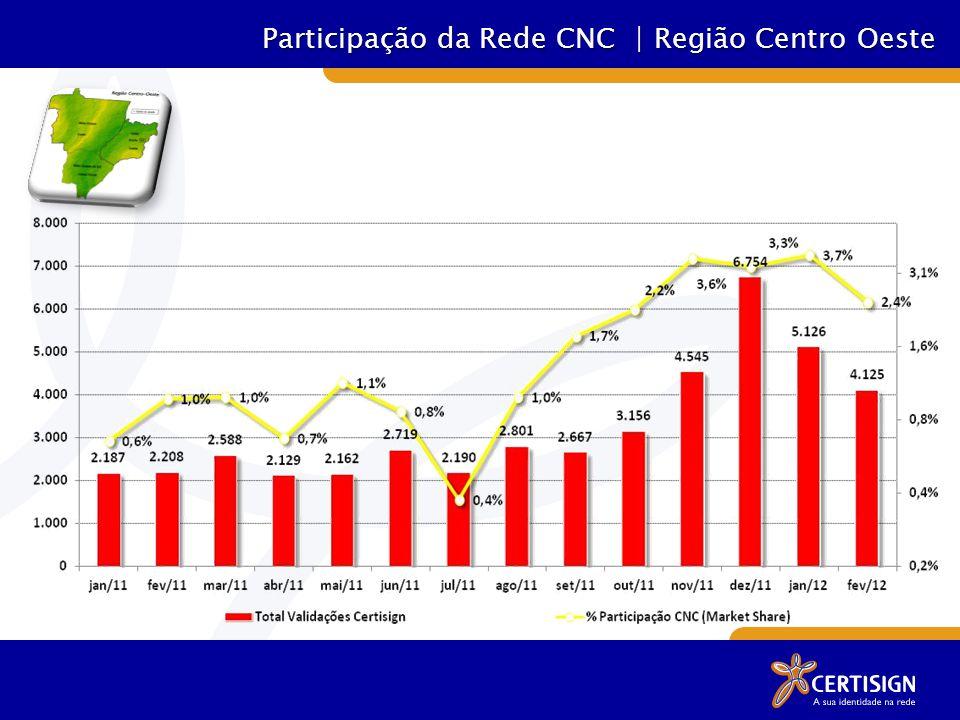 Participação da Rede CNC | Região Centro Oeste