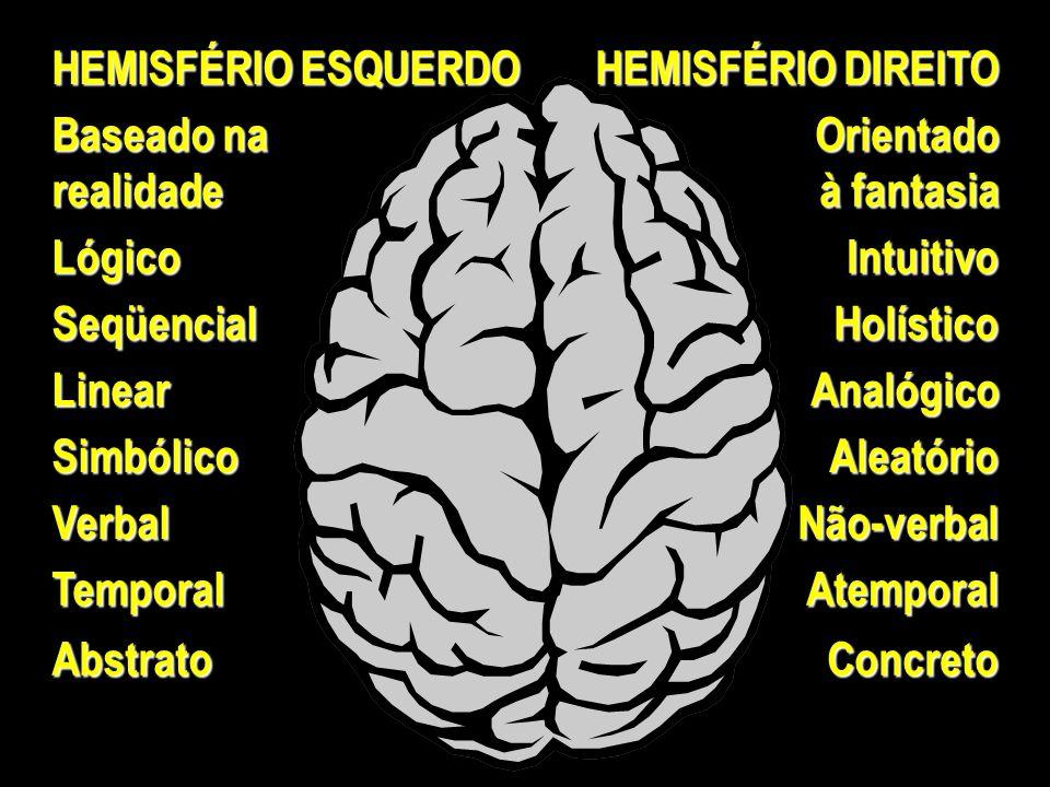 HEMISFÉRIO ESQUERDO HEMISFÉRIO DIREITO Baseado na realidadeOrientado à fantasia LógicoIntuitivo SeqüencialHolístico LinearAnalógico SimbólicoAleatório VerbalNão-verbal TemporalAtemporal AbstratoConcreto