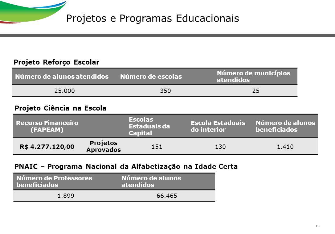 13 Projetos e Programas Educacionais Projeto Reforço Escolar Número de alunos atendidosNúmero de escolas Número de municípios atendidos 25.00035025 Pr