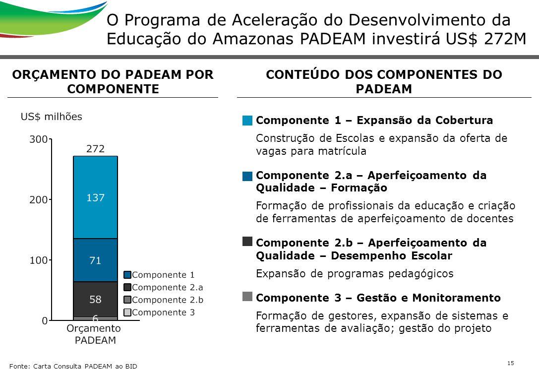 15 O Programa de Aceleração do Desenvolvimento da Educação do Amazonas PADEAM investirá US$ 272M Fonte: Carta Consulta PADEAM ao BID ORÇAMENTO DO PADE