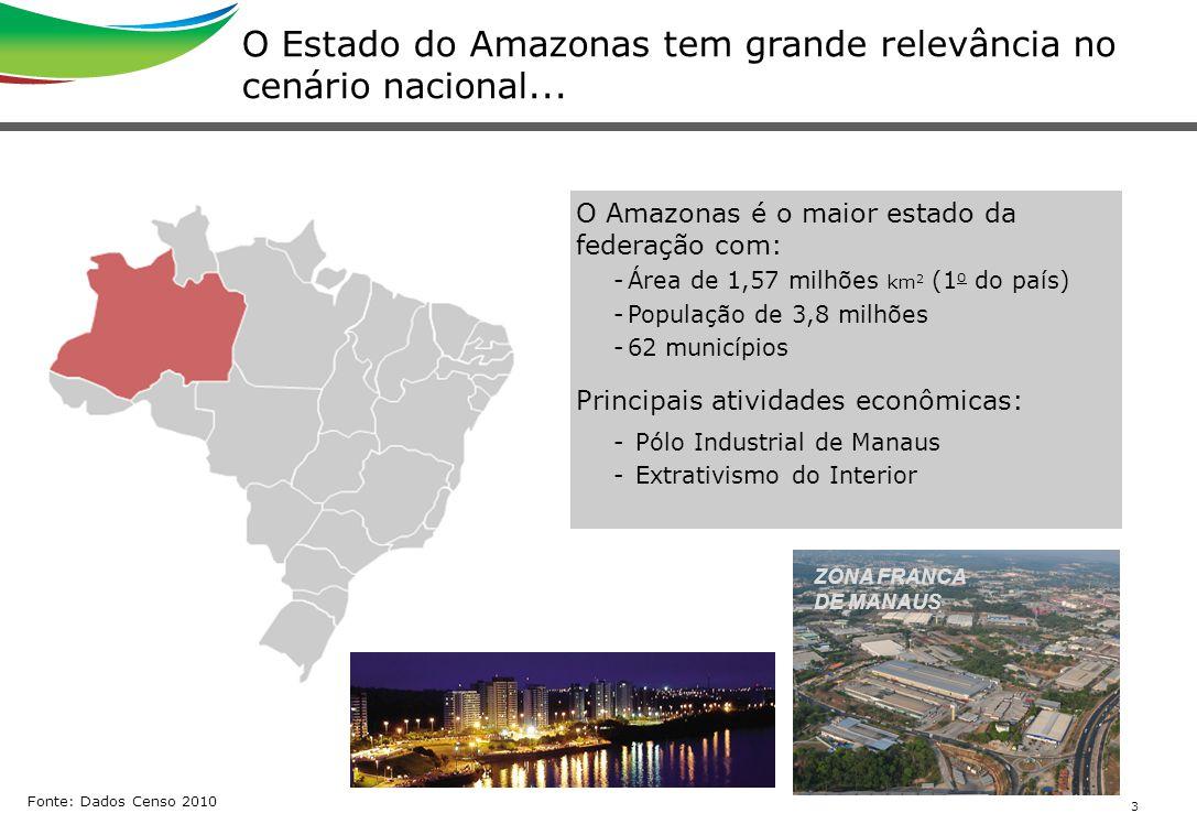 3 O Estado do Amazonas tem grande relevância no cenário nacional... O Amazonas é o maior estado da federação com: -Área de 1,57 milhões km 2 (1 o do p