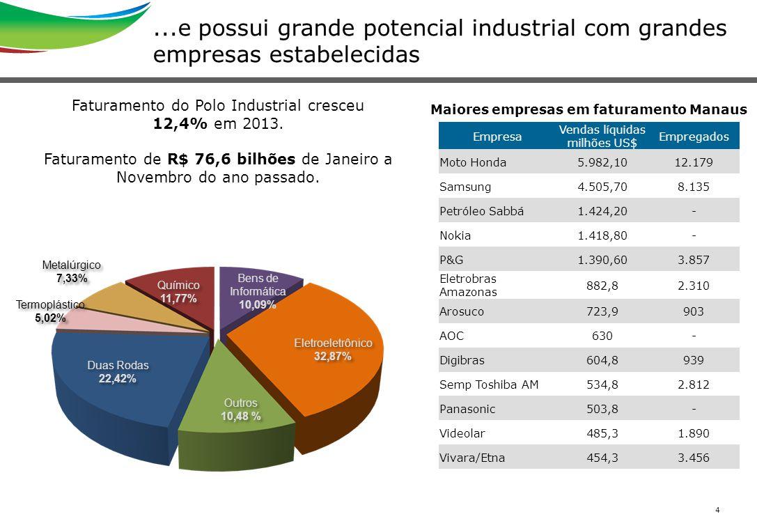 4...e possui grande potencial industrial com grandes empresas estabelecidas Faturamento do Polo Industrial cresceu 12,4% em 2013. Faturamento de R$ 76