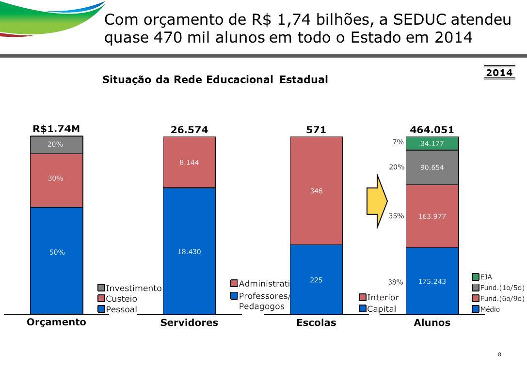 8 Com orçamento de R$ 1,74 bilhões, a SEDUC atendeu quase 470 mil alunos em todo o Estado em 2014 Situação da Rede Educacional Estadual 2014