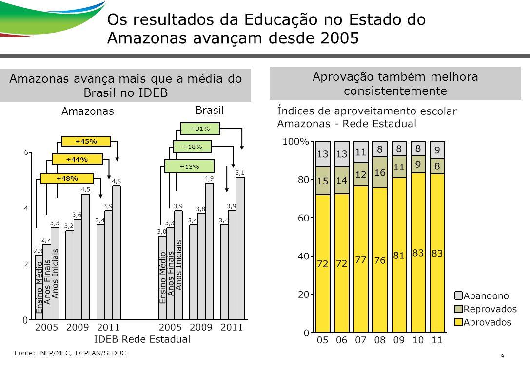 9 Os resultados da Educação no Estado do Amazonas avançam desde 2005 Fonte: INEP/MEC, DEPLAN/SEDUC Aprovação também melhora consistentemente Amazonas