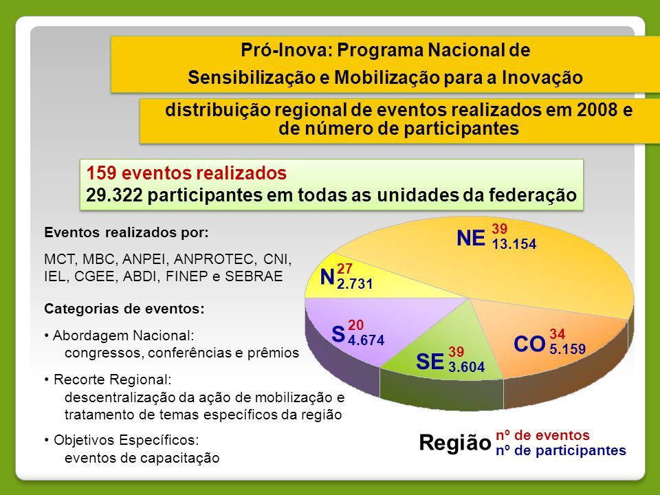 Pró-Inova: Programa Nacional de Sensibilização e Mobilização para a Inovação Pró-Inova: Programa Nacional de Sensibilização e Mobilização para a Inova
