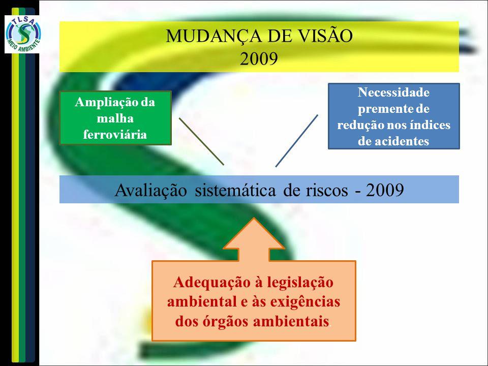 MUDANÇA DE VISÃO 2009 Avaliação sistemática de riscos - 2009 Ampliação da malha ferroviária Necessidade premente de redução nos índices de acidentes A