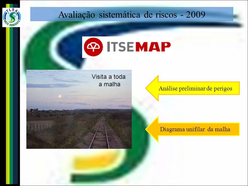 Avaliação sistemática de riscos - 2009 Visita a toda a malha Análise preliminar de perigos Diagrama unifilar da malha