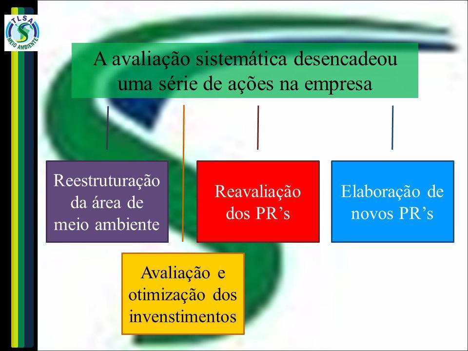 A avaliação sistemática desencadeou uma série de ações na empresa Reestruturação da área de meio ambiente Reavaliação dos PR's Avaliação e otimização