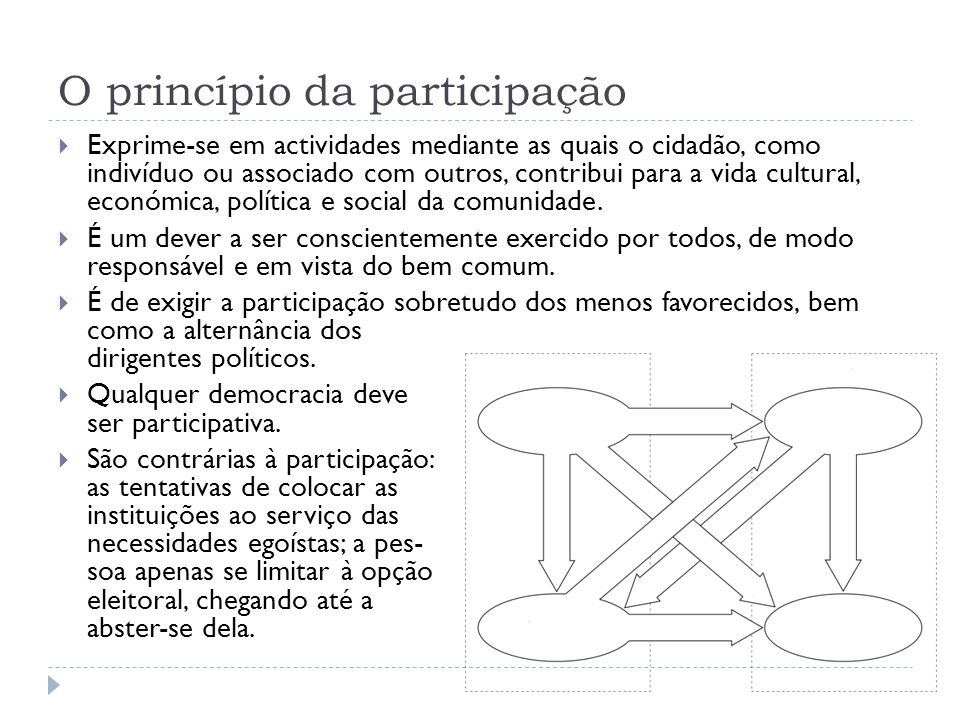 O princípio da participação  Exprime-se em actividades mediante as quais o cidadão, como indivíduo ou associado com outros, contribui para a vida cul