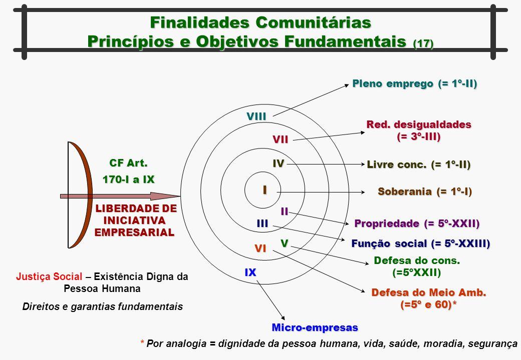 Finalidades Comunitárias Princípios e Objetivos Fundamentais (17) CF Art. 170-I a IX LIBERDADE DE INICIATIVA EMPRESARIAL LIBERDADE DE INICIATIVA EMPRE