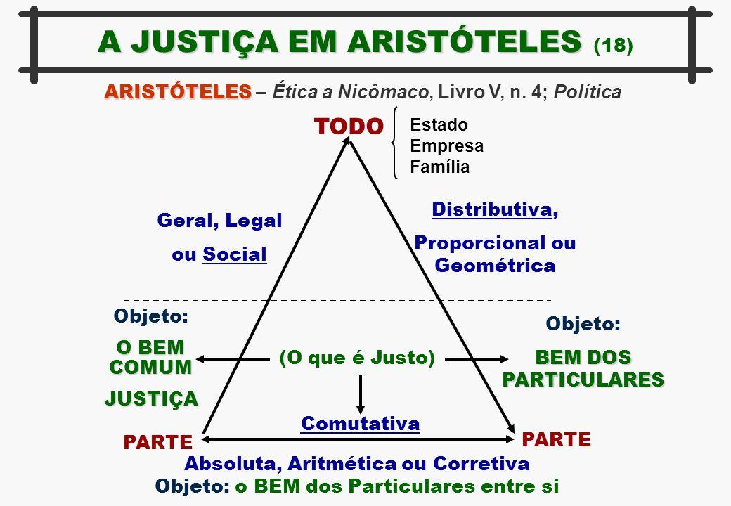 A JUSTIÇA EM ARISTÓTELES A JUSTIÇA EM ARISTÓTELES (18) ARISTÓTELES ARISTÓTELES – Ética a Nicômaco, Livro V, n. 4; Política TODO Estado Empresa Família