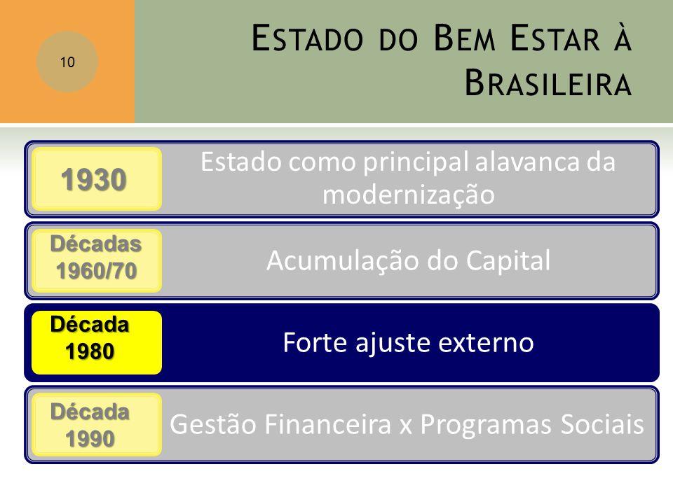 E STADO DO B EM E STAR À B RASILEIRA 10 1930 Décadas1960/70 Década1980 Década1990