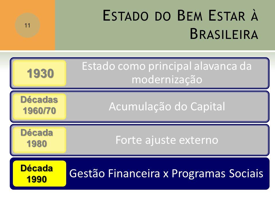 E STADO DO B EM E STAR À B RASILEIRA 11 1930 Décadas1960/70 Década1980 Década1990