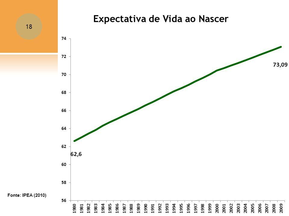 18 Expectativa de Vida ao Nascer Fonte: IPEA (2010)