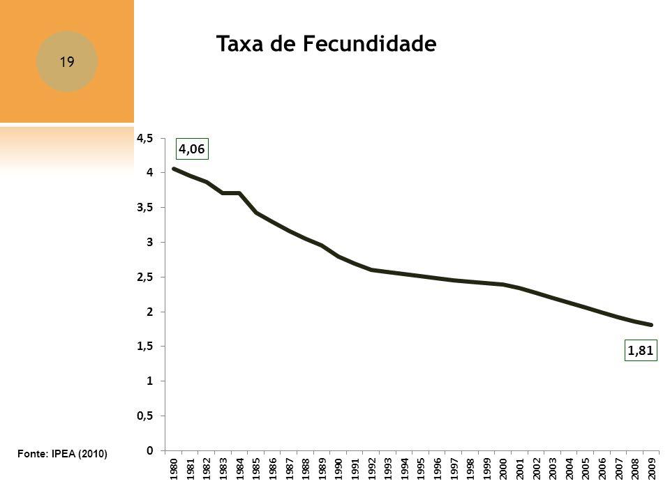 19 Taxa de Fecundidade Fonte: IPEA (2010)