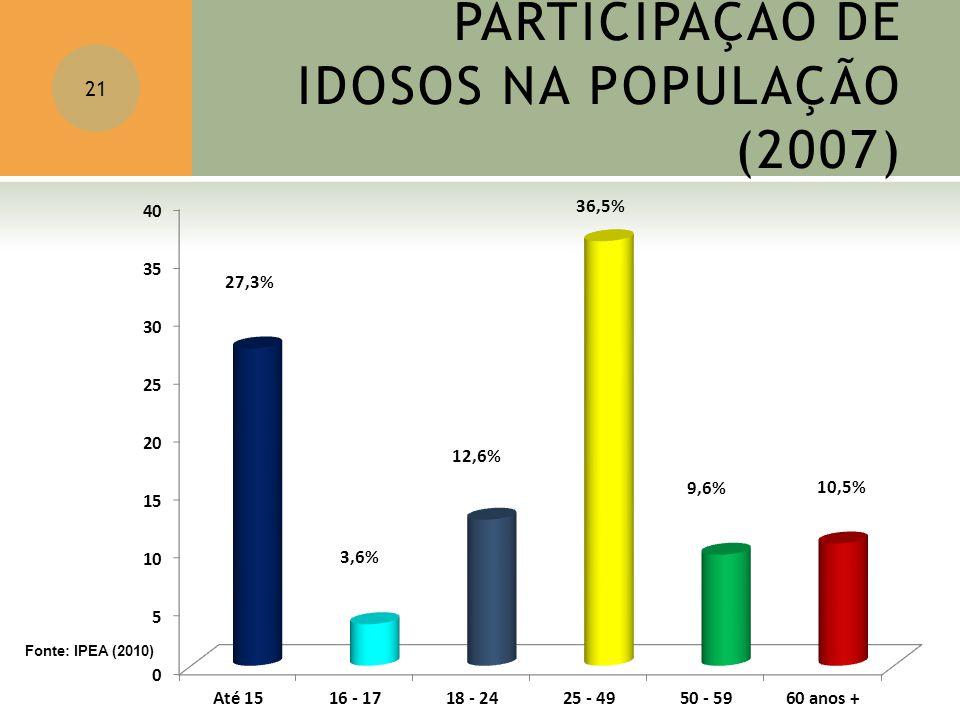 PARTICIPAÇÃO DE IDOSOS NA POPULAÇÃO (2007) 21 Fonte: IPEA (2010)