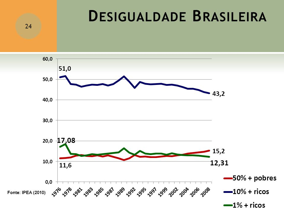 D ESIGUALDADE B RASILEIRA 24 Fonte: IPEA (2010)