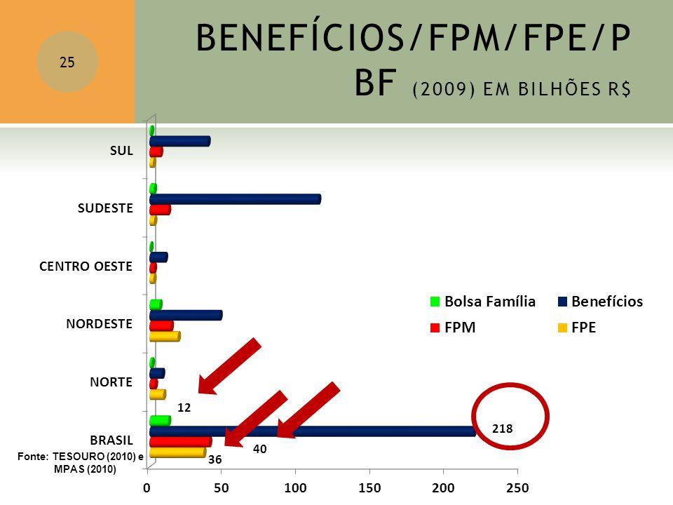 BENEFÍCIOS/FPM/FPE/P BF (2009) EM BILHÕES R$ 25 Fonte: TESOURO (2010) e MPAS (2010)