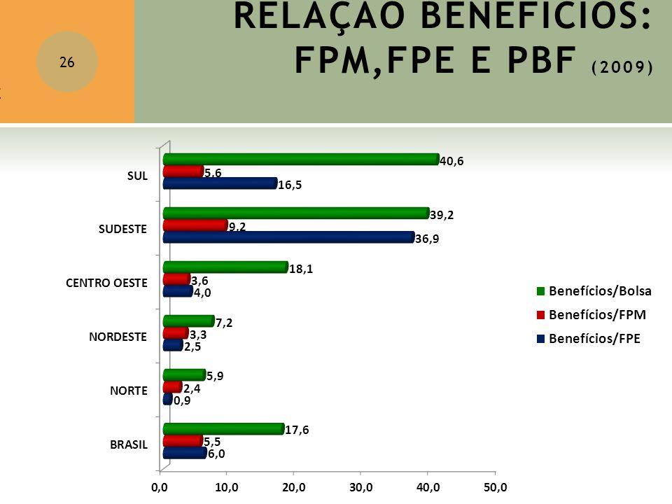 RELAÇÃO BENEFÍCIOS: FPM,FPE E PBF (2009) 26 SC: 69,3 DF: 35 SP: 171,4