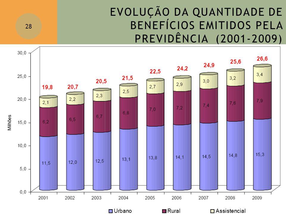 EVOLUÇÃO DA QUANTIDADE DE BENEFÍCIOS EMITIDOS PELA PREVIDÊNCIA (2001-2009) 28 Equivalente a população Chile + Uruguai