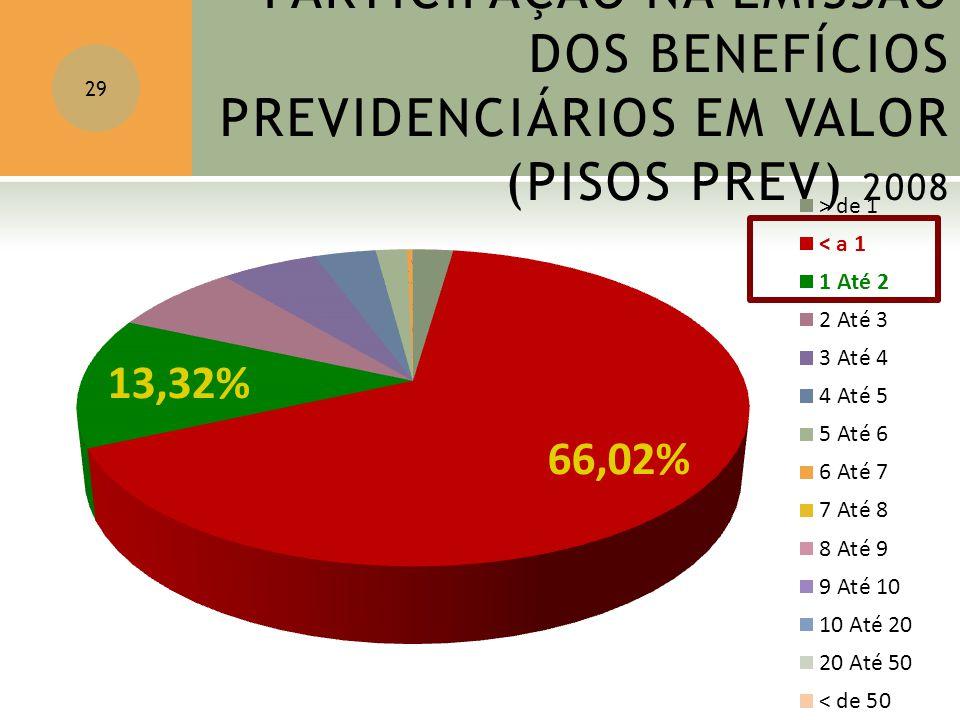 PARTICIPAÇÃO NA EMISSÃO DOS BENEFÍCIOS PREVIDENCIÁRIOS EM VALOR (PISOS PREV) 2008 29