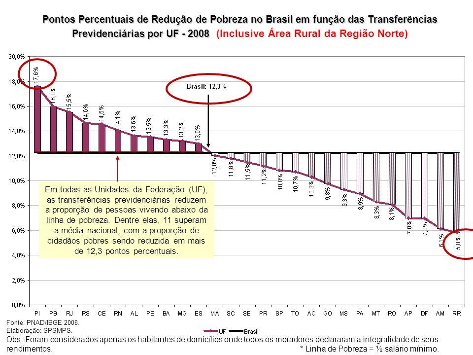 Pontos Percentuais de Redução de Pobreza no Brasil em função das Transferências Previdenciárias por UF - 2008 Pontos Percentuais de Redução de Pobreza