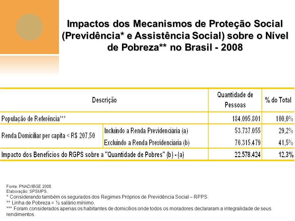Impactos dos Mecanismos de Proteção Social (Previdência* e Assistência Social) sobre o Nível de Pobreza** no Brasil - 2008 Fonte: PNAD/IBGE 2008. Elab
