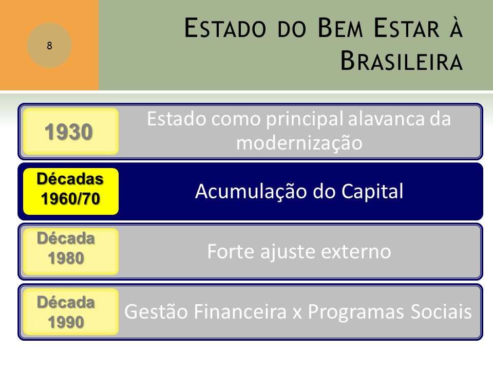 8 1930 Décadas1960/70 Década1980 Década1990
