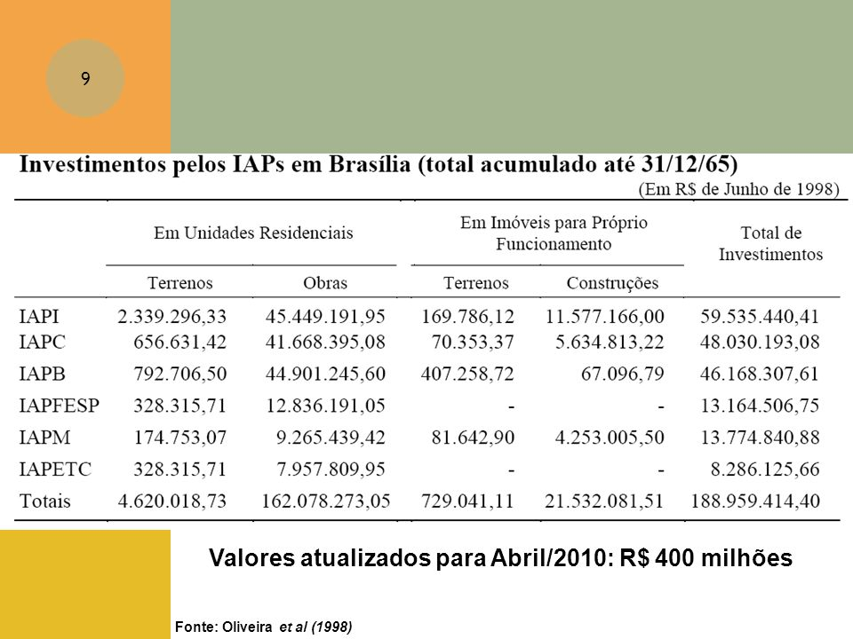 9 Fonte: Oliveira et al (1998) Valores atualizados para Abril/2010: R$ 400 milhões