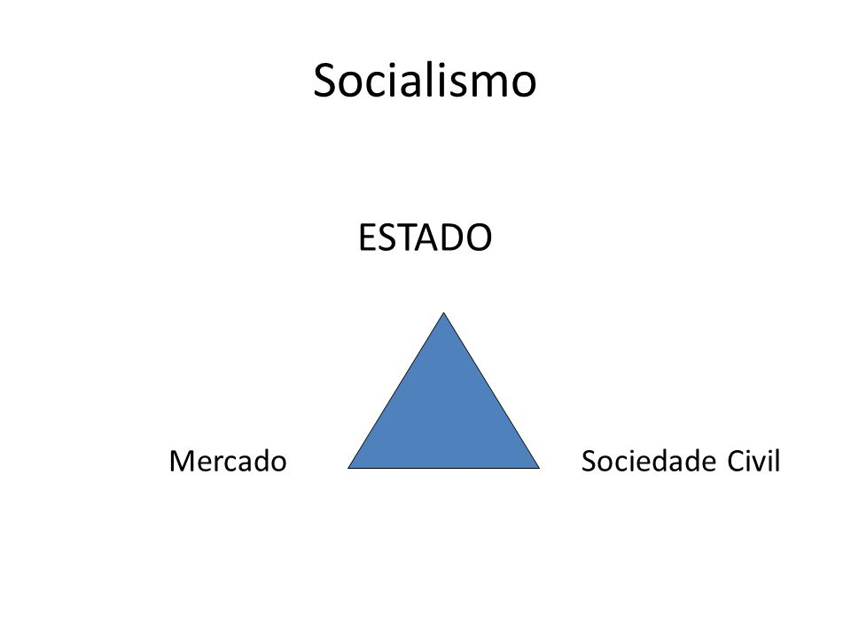 Socialismo ESTADO MercadoSociedade Civil