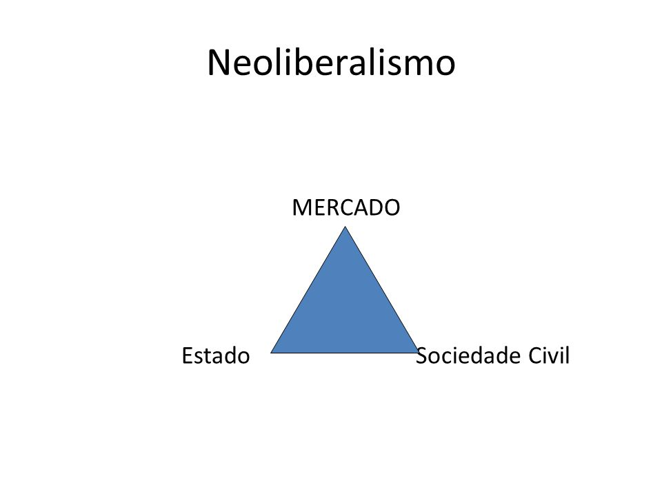 Neoliberalismo MERCADO Estado Sociedade Civil