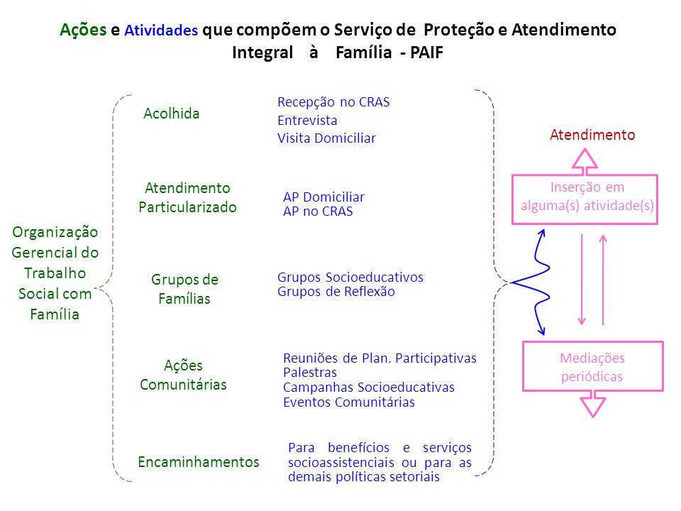 PROTEÇÃO SOCIAL BÁSICA Quatro Coordenações: 1- Coordenação Geral de Serviços Socioassistenciais a Famílias Contato: (61) 3433.8806 Email: protecaosocialbasica@mds.gov.brprotecaosocialbasica@mds.gov.br 2- Coordenação Geral do Projovem Adolescente e Serviços para Juventude Contato: (61) 3433.8794 Emails: juventude@mds.gov.brjuventude@mds.gov.br atendimento.sisjovem@mds.gov.br 3- Coordenação Geral de Serviço de Convivência e Fortalecimento de Vínculos Contato: (61) 3433.8798 Email: servicosdeconvivencia@mds.gov.brservicosdeconvivencia@mds.gov.br 4- Coordenação Geral de Apoio a projetos e serviços Contato: (61) 3433.8812 Email: protecaosocialbasica@mds.gov.brprotecaosocialbasica@mds.gov.br