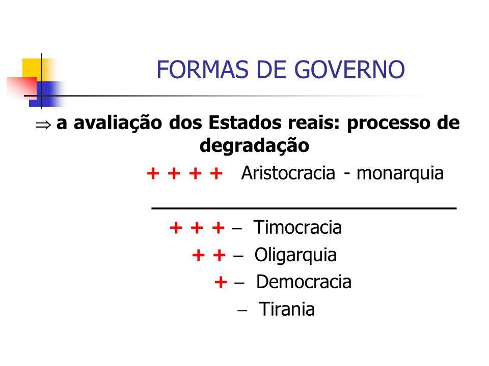FORMAS DE GOVERNO  a avaliação dos Estados reais: processo de degradação + + + + Aristocracia - monarquia _________________________ + + +  Timocraci