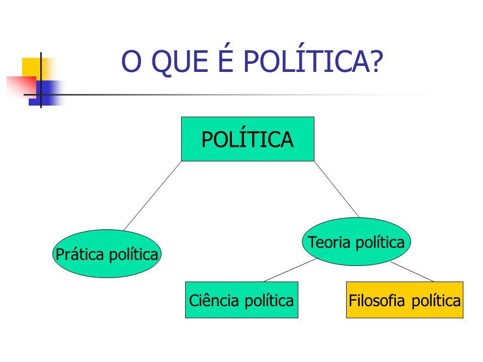 DIFERENTES SIGNIFICADOS DE FILOSOFIA POLÍTICA Construção de um modelo ideal de Estado (questão do bom governo e da boa sociedade política); Busca do fundamento último do poder (questões: por que o poder existe e para que ele serve.