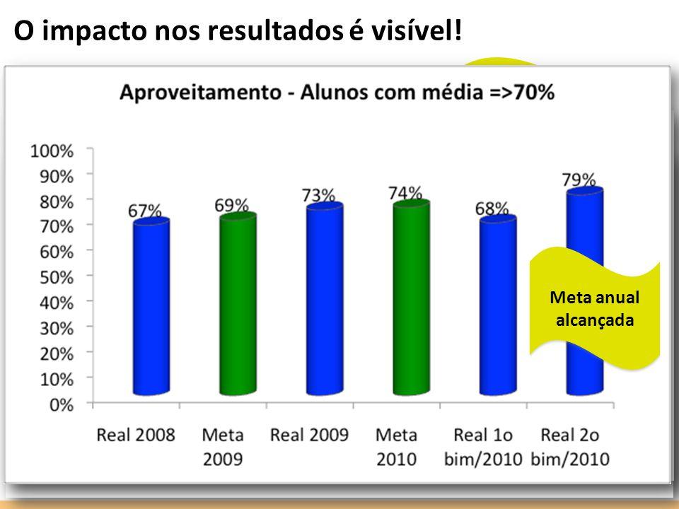 O impacto nos resultados é visível! A meta definida pelo MEC para 2015 já foi alcançada! A meta de 76,7% foi alcançada! Meta anual alcançada