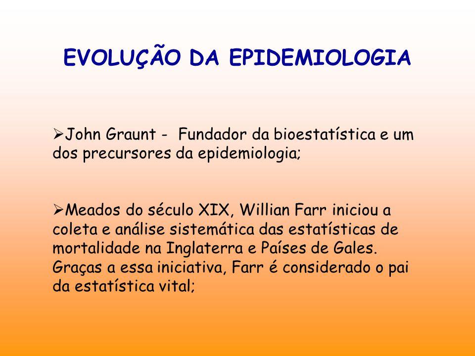 EVOLUÇÃO DA EPIDEMIOLOGIA  John Graunt - Fundador da bioestatística e um dos precursores da epidemiologia;  Meados do século XIX, Willian Farr iniciou a coleta e análise sistemática das estatísticas de mortalidade na Inglaterra e Países de Gales.