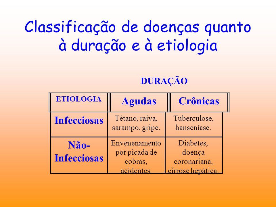 Classificação de doenças quanto à duração e à etiologia Infecciosas Tétano, raiva, sarampo, gripe. Tuberculose, hanseníase. Não- Infecciosas Envenenam