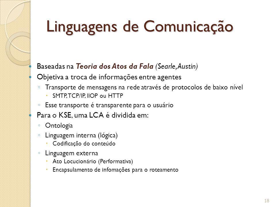 Linguagens de Comunicação Baseadas na Teoria dos Atos da Fala (Searle, Austin) Objetiva a troca de informações entre agentes ◦ Transporte de mensagens