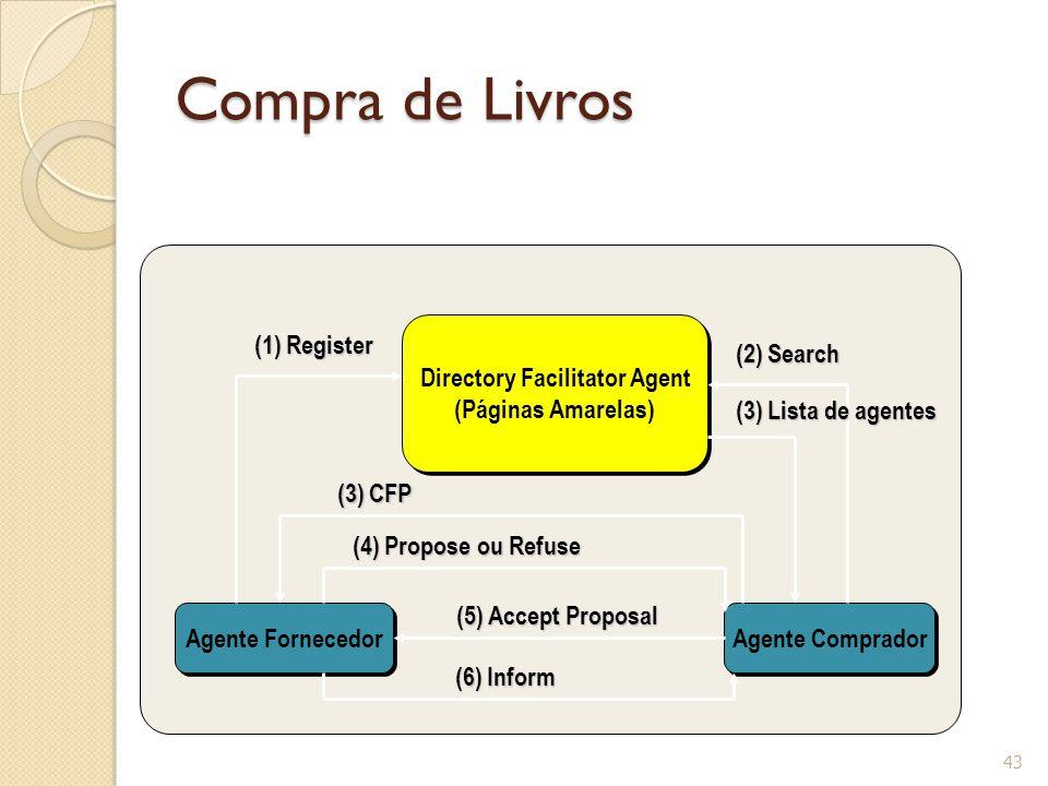 Compra de Livros 43 Agente Fornecedor Agente Comprador Directory Facilitator Agent (Páginas Amarelas) Directory Facilitator Agent (Páginas Amarelas) (