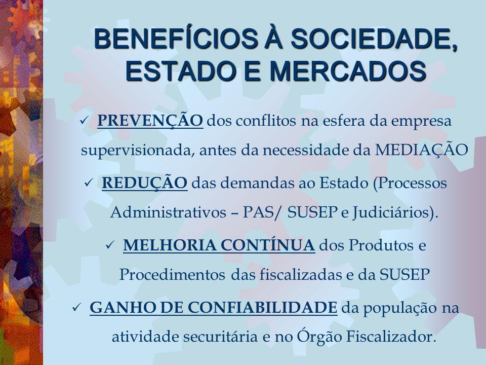 BENEFÍCIOS À SOCIEDADE, ESTADO E MERCADOS PREVENÇÃO dos conflitos na esfera da empresa supervisionada, antes da necessidade da MEDIAÇÃO REDUÇÃO das de