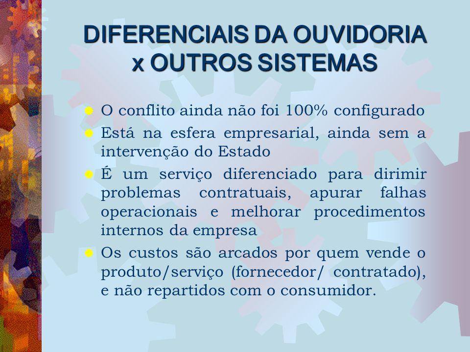 DIFERENCIAIS DA OUVIDORIA x OUTROS SISTEMAS  O conflito ainda não foi 100% configurado  Está na esfera empresarial, ainda sem a intervenção do Estad