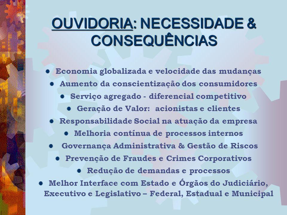 OUVIDORIA: NECESSIDADE & CONSEQUÊNCIAS  Economia globalizada e velocidade das mudanças  Aumento da conscientização dos consumidores  Serviço agrega