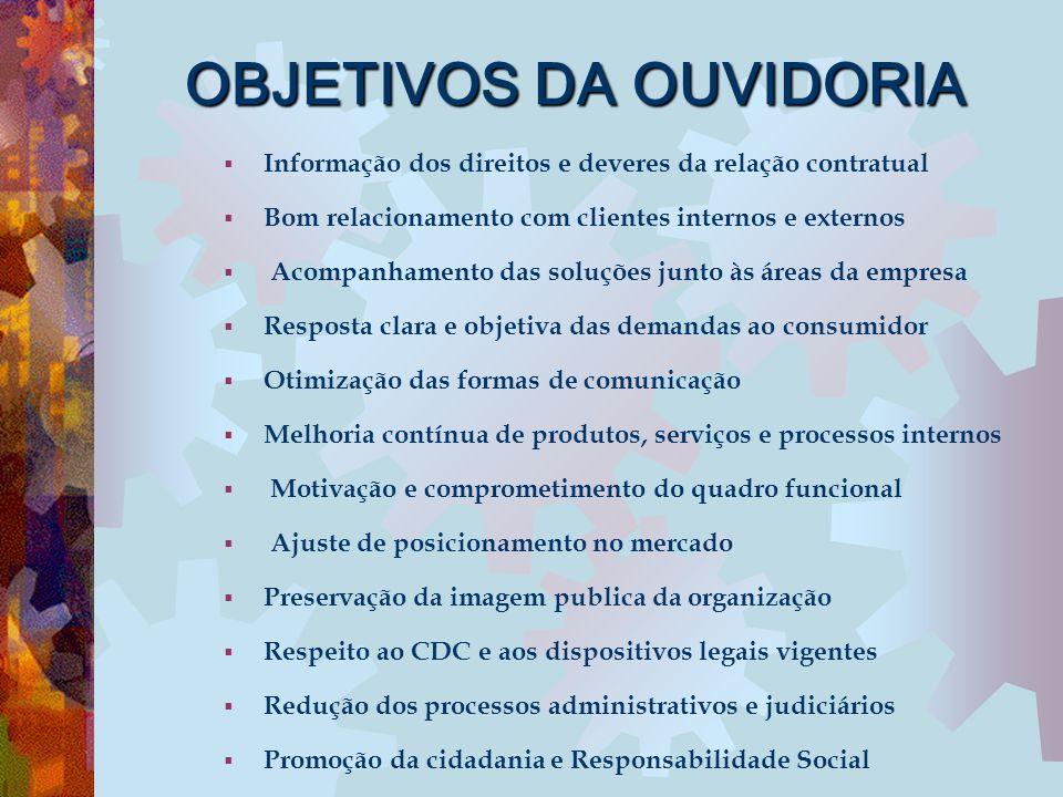 OBJETIVOS DA OUVIDORIA  Informação dos direitos e deveres da relação contratual  Bom relacionamento com clientes internos e externos  Acompanhament