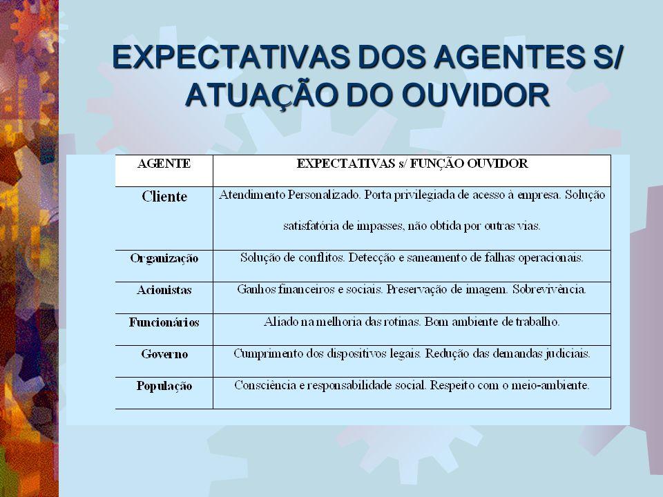 EXPECTATIVAS DOS AGENTES S/ ATUA Ç ÃO DO OUVIDOR